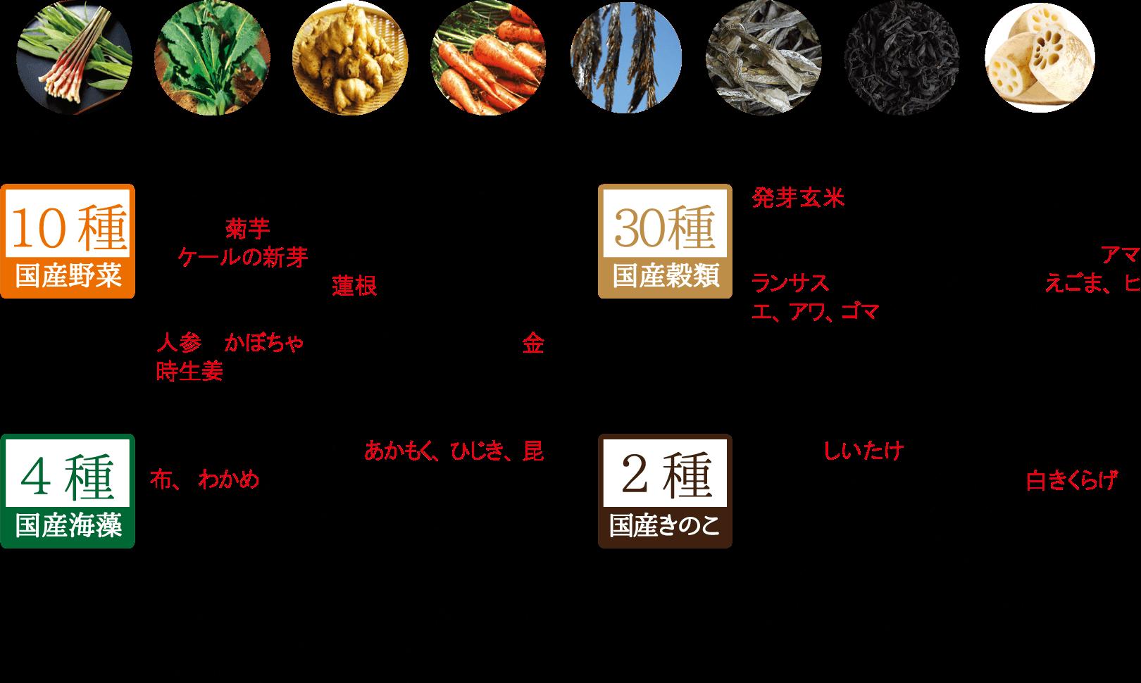 『四十六種粥』原料